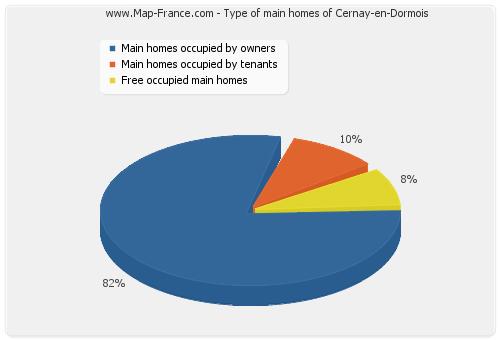 Type of main homes of Cernay-en-Dormois