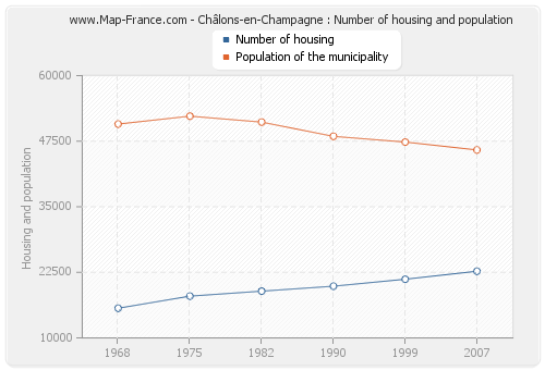 Châlons-en-Champagne : Number of housing and population