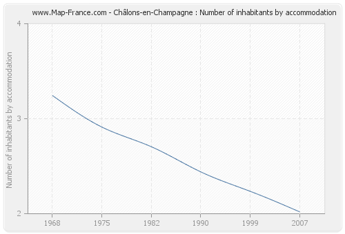 Châlons-en-Champagne : Number of inhabitants by accommodation