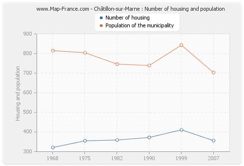 Châtillon-sur-Marne : Number of housing and population