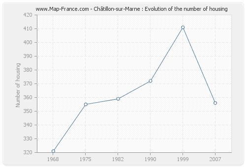 Châtillon-sur-Marne : Evolution of the number of housing