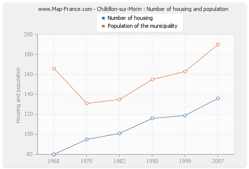 Châtillon-sur-Morin : Number of housing and population