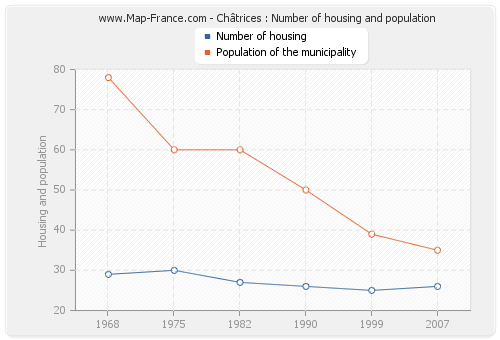 Châtrices : Number of housing and population