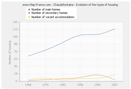 Chaudefontaine : Evolution of the types of housing