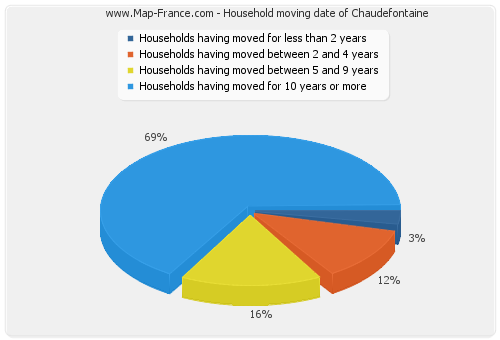 Household moving date of Chaudefontaine