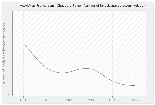 Chaudefontaine : Number of inhabitants by accommodation