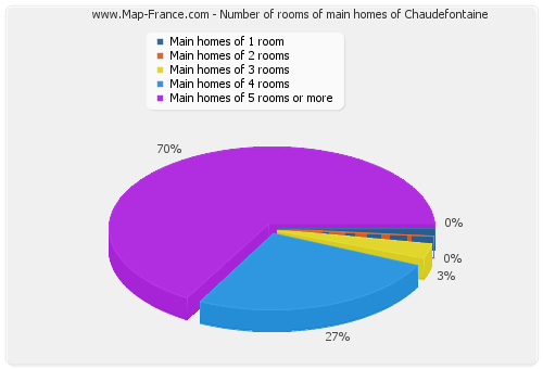 Number of rooms of main homes of Chaudefontaine