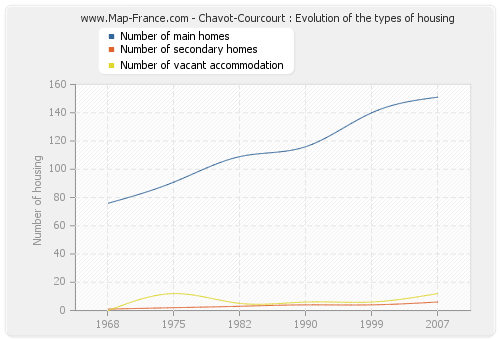 Chavot-Courcourt : Evolution of the types of housing