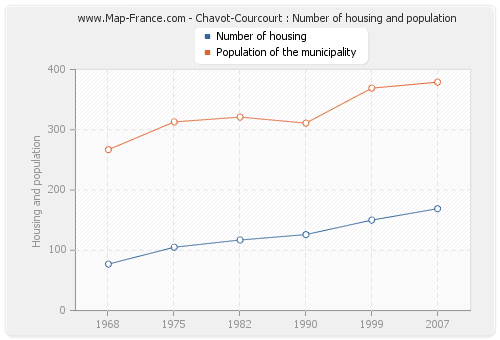 Chavot-Courcourt : Number of housing and population