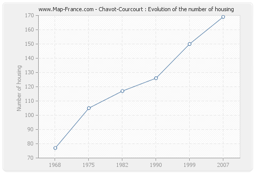 Chavot-Courcourt : Evolution of the number of housing