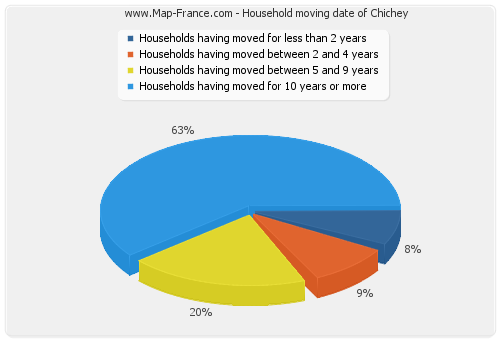 Household moving date of Chichey