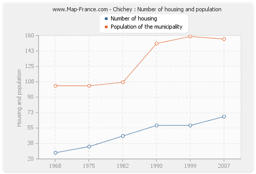 Chichey : Number of housing and population