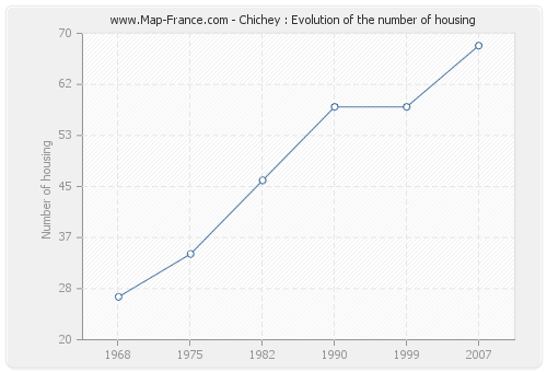 Chichey : Evolution of the number of housing