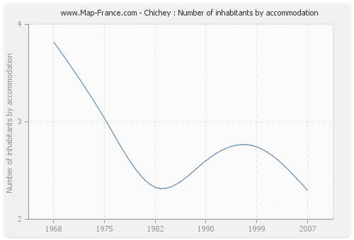 Chichey : Number of inhabitants by accommodation