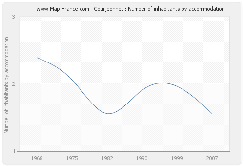 Courjeonnet : Number of inhabitants by accommodation