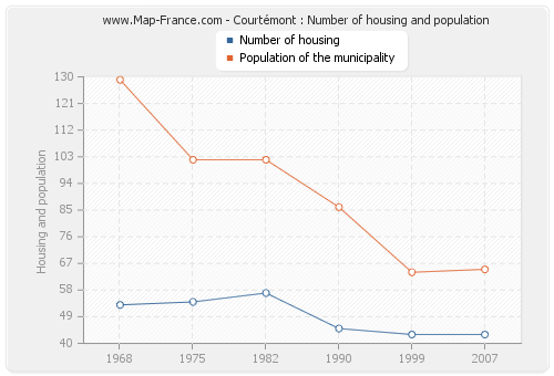Courtémont : Number of housing and population