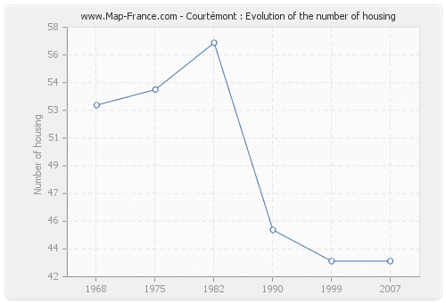 Courtémont : Evolution of the number of housing