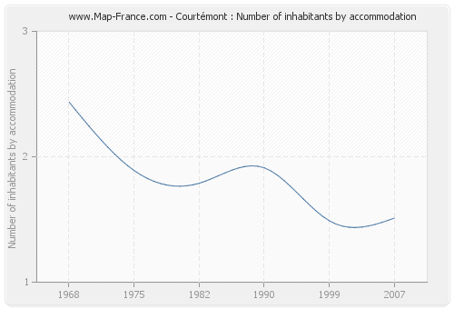 Courtémont : Number of inhabitants by accommodation
