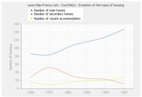 Courthiézy : Evolution of the types of housing