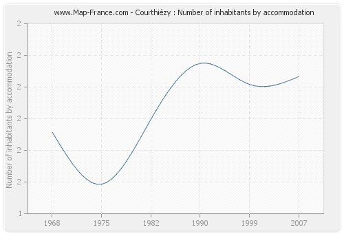 Courthiézy : Number of inhabitants by accommodation