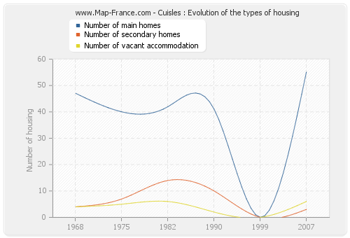 Cuisles : Evolution of the types of housing