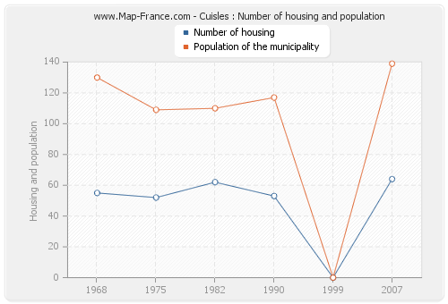 Cuisles : Number of housing and population