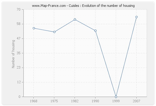 Cuisles : Evolution of the number of housing