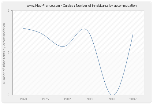 Cuisles : Number of inhabitants by accommodation