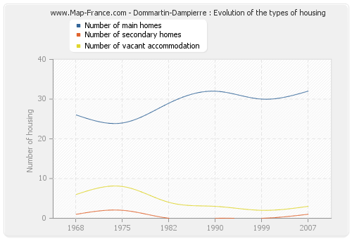 Dommartin-Dampierre : Evolution of the types of housing