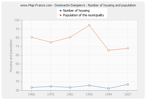 Dommartin-Dampierre : Number of housing and population