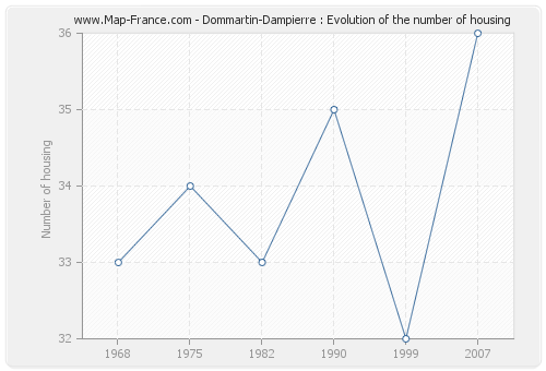 Dommartin-Dampierre : Evolution of the number of housing
