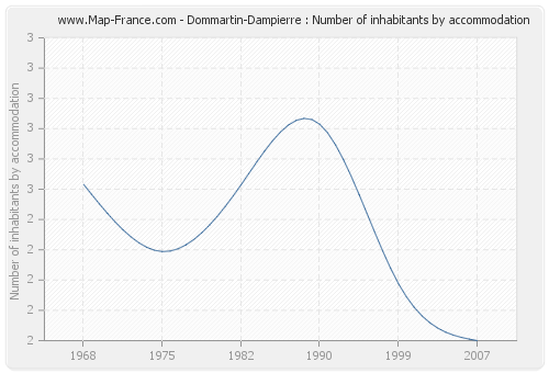 Dommartin-Dampierre : Number of inhabitants by accommodation