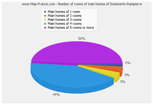 Number of rooms of main homes of Dommartin-Dampierre