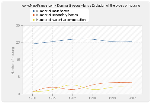 Dommartin-sous-Hans : Evolution of the types of housing