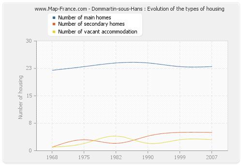 Dommartin-sous-Hans : Evolution of the types of housing