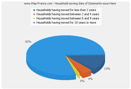 Household moving date of Dommartin-sous-Hans