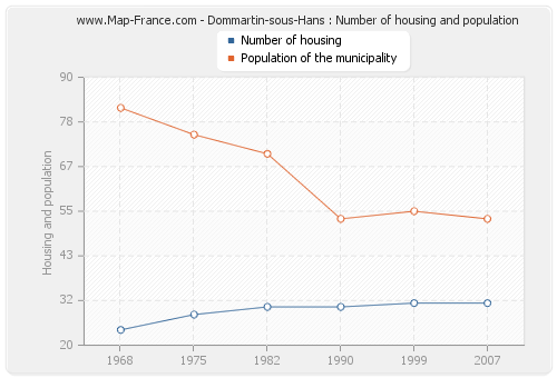 Dommartin-sous-Hans : Number of housing and population