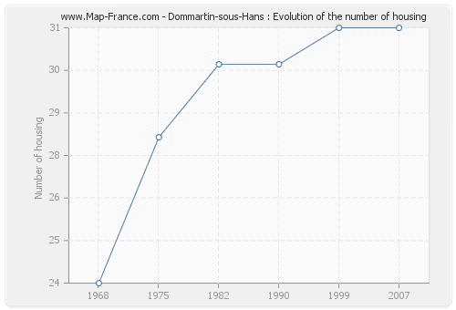 Dommartin-sous-Hans : Evolution of the number of housing