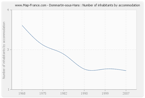 Dommartin-sous-Hans : Number of inhabitants by accommodation