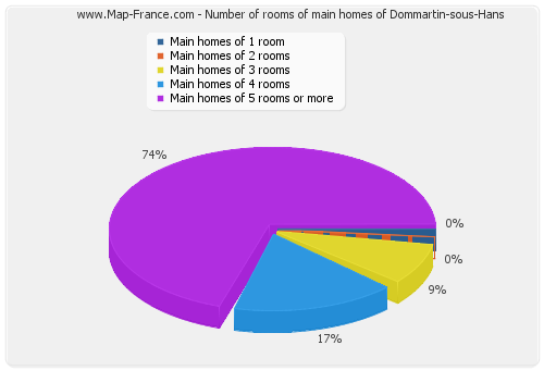 Number of rooms of main homes of Dommartin-sous-Hans