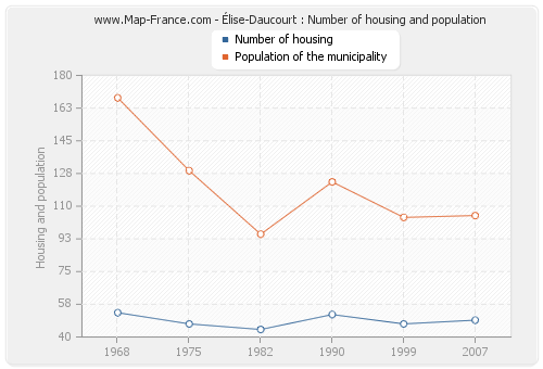 Élise-Daucourt : Number of housing and population
