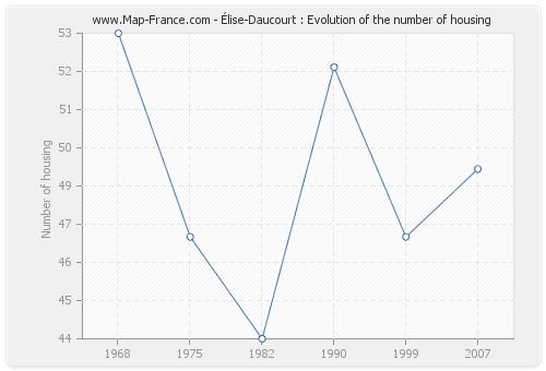 Élise-Daucourt : Evolution of the number of housing