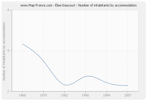 Élise-Daucourt : Number of inhabitants by accommodation