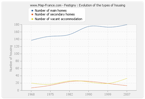 Festigny : Evolution of the types of housing