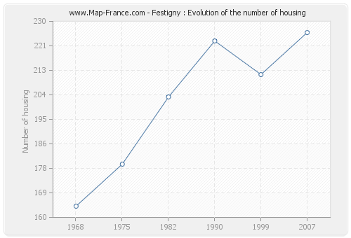 Festigny : Evolution of the number of housing