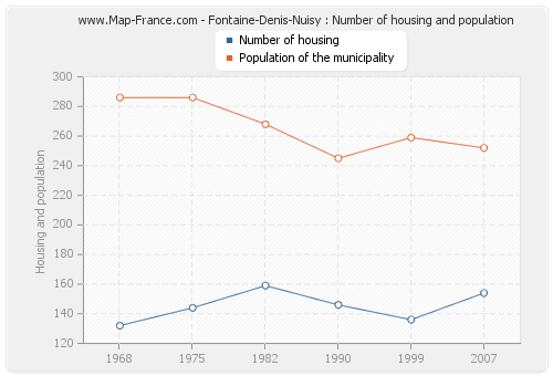 Fontaine-Denis-Nuisy : Number of housing and population