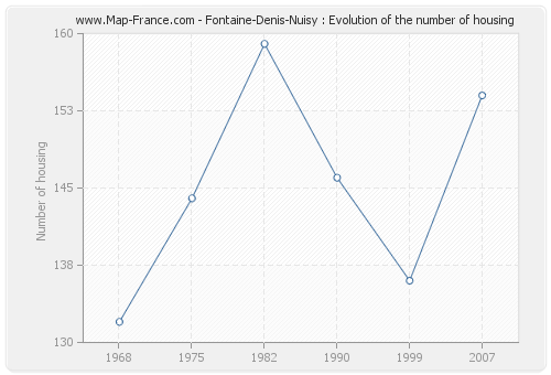 Fontaine-Denis-Nuisy : Evolution of the number of housing