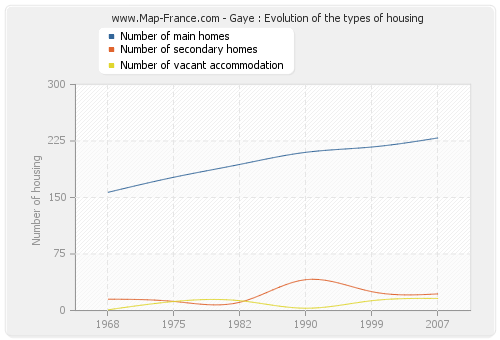 Gaye : Evolution of the types of housing