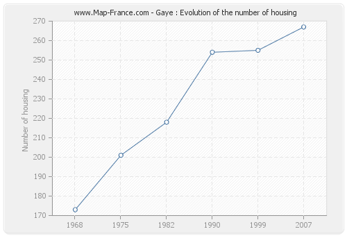 Gaye : Evolution of the number of housing