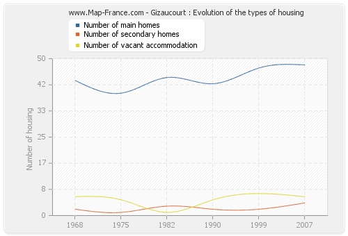 Gizaucourt : Evolution of the types of housing